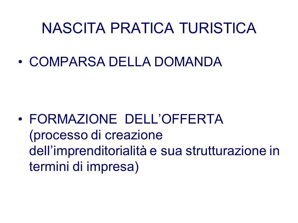 NASCITA PRATICA TURISTICA COMPARSA DELLA DOMANDA FORMAZIONE DELLOFFERTA (processo di creazione dellimprenditorialità e sua strutturazione in termini d
