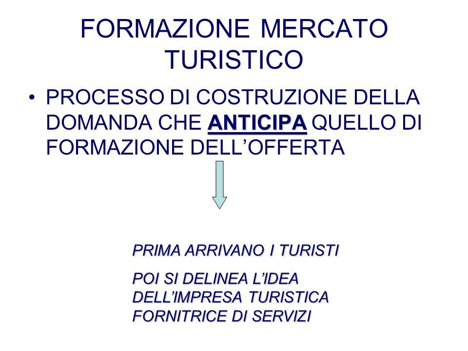 FORMAZIONE MERCATO TURISTICO ANTICIPAPROCESSO DI COSTRUZIONE DELLA DOMANDA CHE ANTICIPA QUELLO DI FORMAZIONE DELLOFFERTA PRIMA ARRIVANO I TURISTI POI