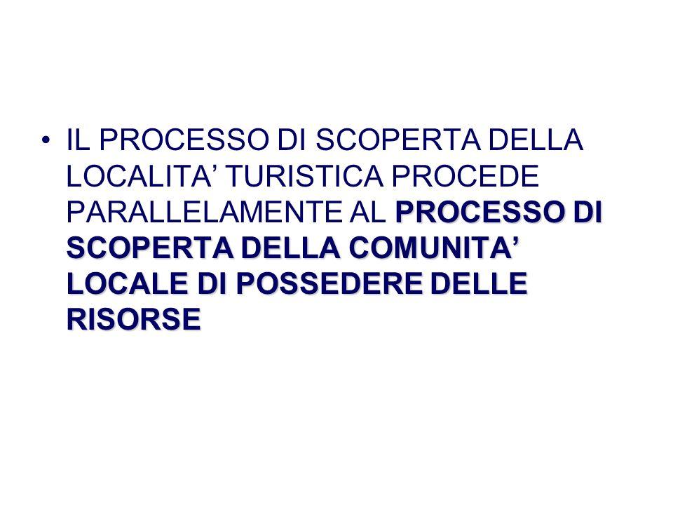 PROCESSO DI SCOPERTA DELLA COMUNITA LOCALE DI POSSEDERE DELLE RISORSEIL PROCESSO DI SCOPERTA DELLA LOCALITA TURISTICA PROCEDE PARALLELAMENTE AL PROCES