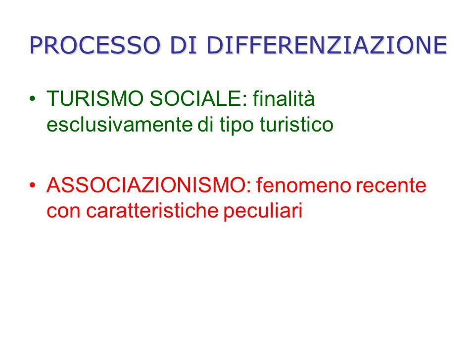 PROCESSO DI DIFFERENZIAZIONE TURISMO SOCIALE: finalità esclusivamente di tipo turistico ASSOCIAZIONISMO: fenomeno recente con caratteristiche peculiari