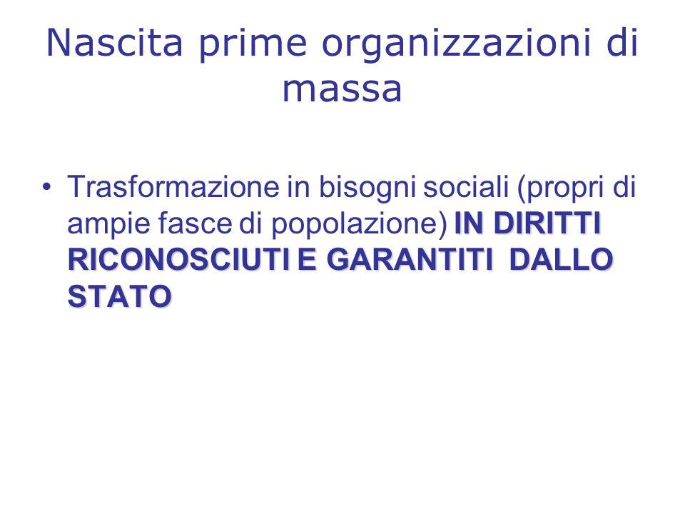 Nascita prime organizzazioni di massa IN DIRITTI RICONOSCIUTI E GARANTITI DALLO STATOTrasformazione in bisogni sociali (propri di ampie fasce di popolazione) IN DIRITTI RICONOSCIUTI E GARANTITI DALLO STATO
