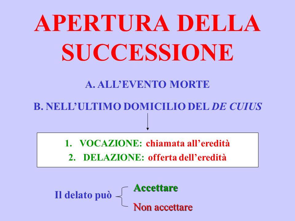 APERTURA DELLA SUCCESSIONE A.ALLEVENTO MORTE B.