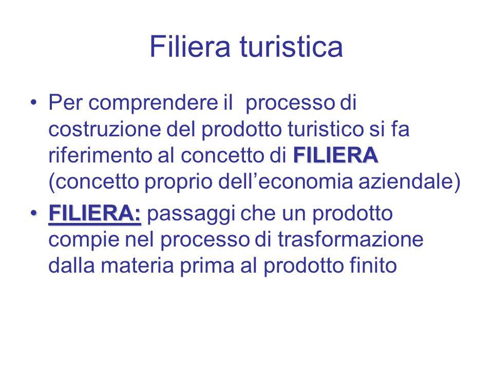 Filiera turistica FILIERAPer comprendere il processo di costruzione del prodotto turistico si fa riferimento al concetto di FILIERA (concetto proprio