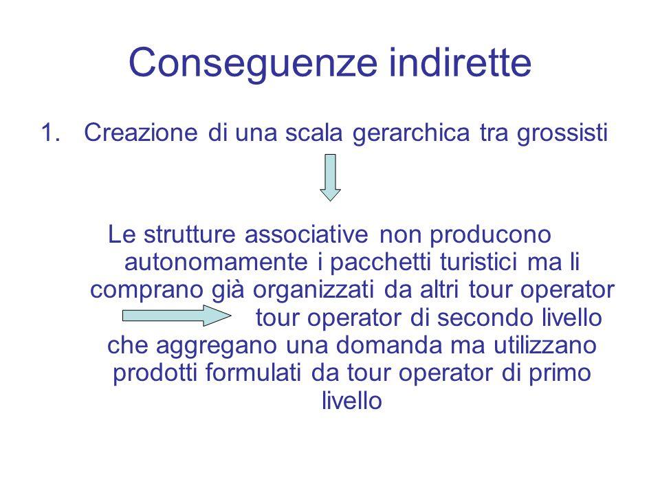 Conseguenze indirette 1.Creazione di una scala gerarchica tra grossisti Le strutture associative non producono autonomamente i pacchetti turistici ma