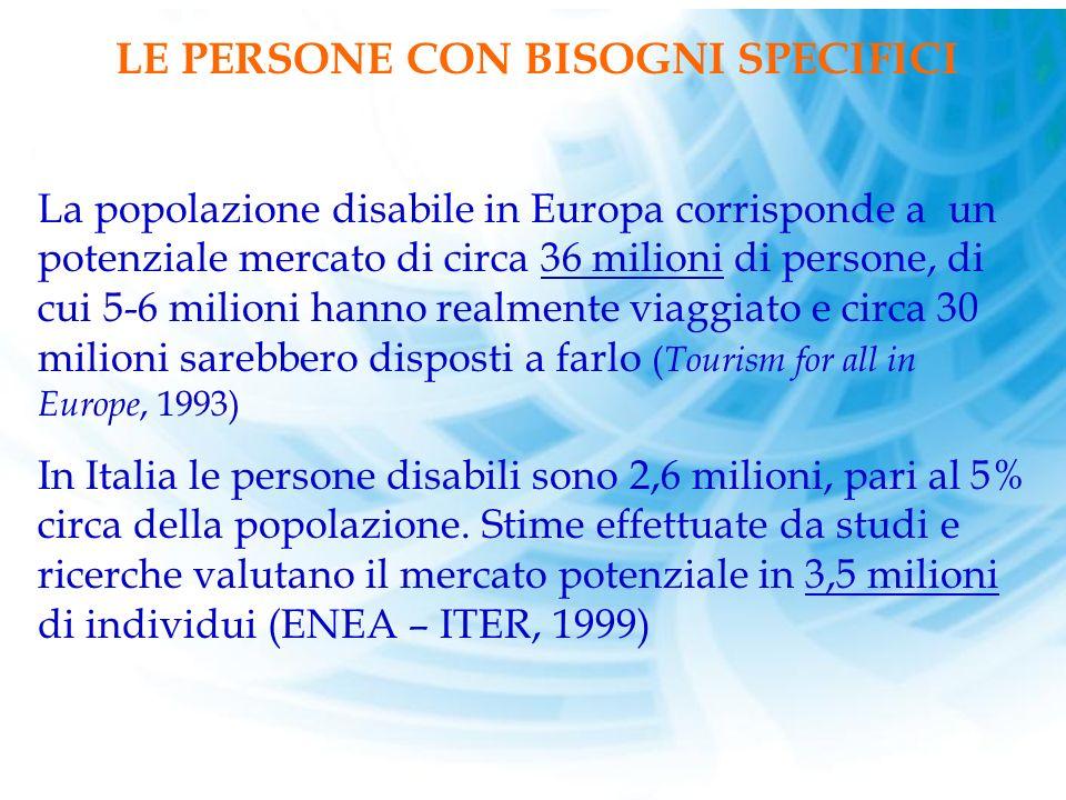 LE PERSONE CON BISOGNI SPECIFICI La popolazione disabile in Europa corrisponde a un potenziale mercato di circa 36 milioni di persone, di cui 5-6 milioni hanno realmente viaggiato e circa 30 milioni sarebbero disposti a farlo ( Tourism for all in Europe, 1993) In Italia le persone disabili sono 2,6 milioni, pari al 5% circa della popolazione.
