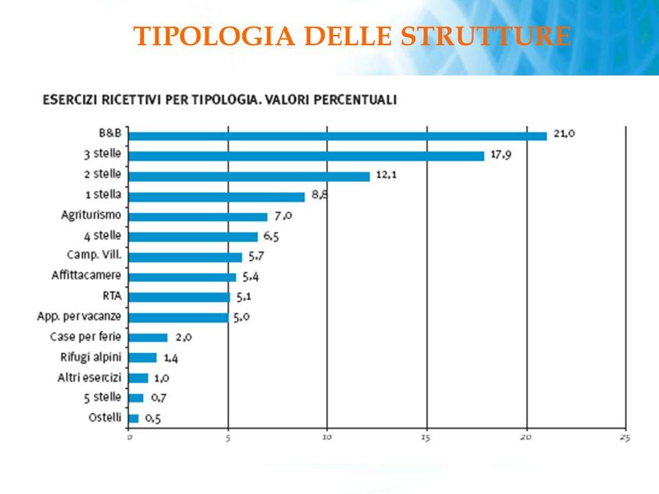TIPOLOGIA DELLE STRUTTURE