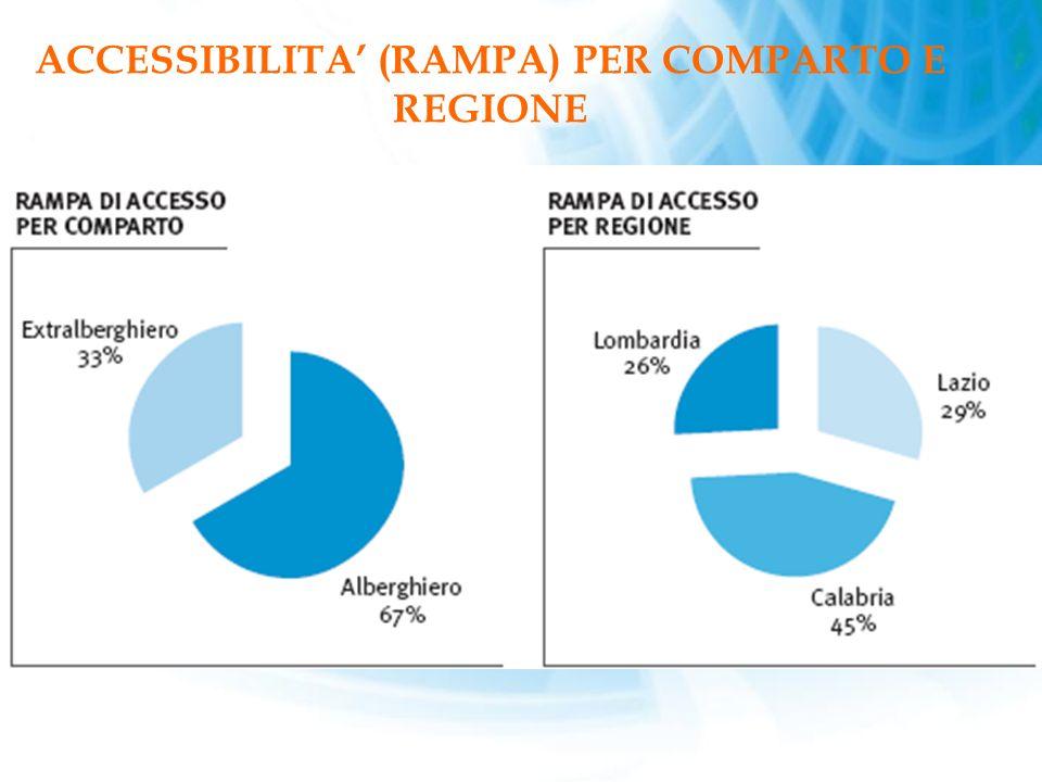 ACCESSIBILITA (RAMPA) PER COMPARTO E REGIONE