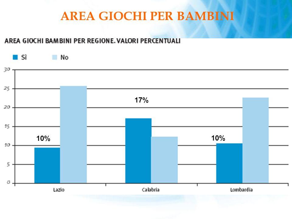 AREA GIOCHI PER BAMBINI 10% 17%