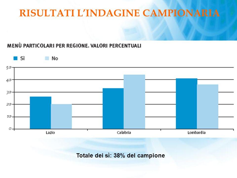 RISULTATI LINDAGINE CAMPIONARIA Totale dei sì: 38% del campione