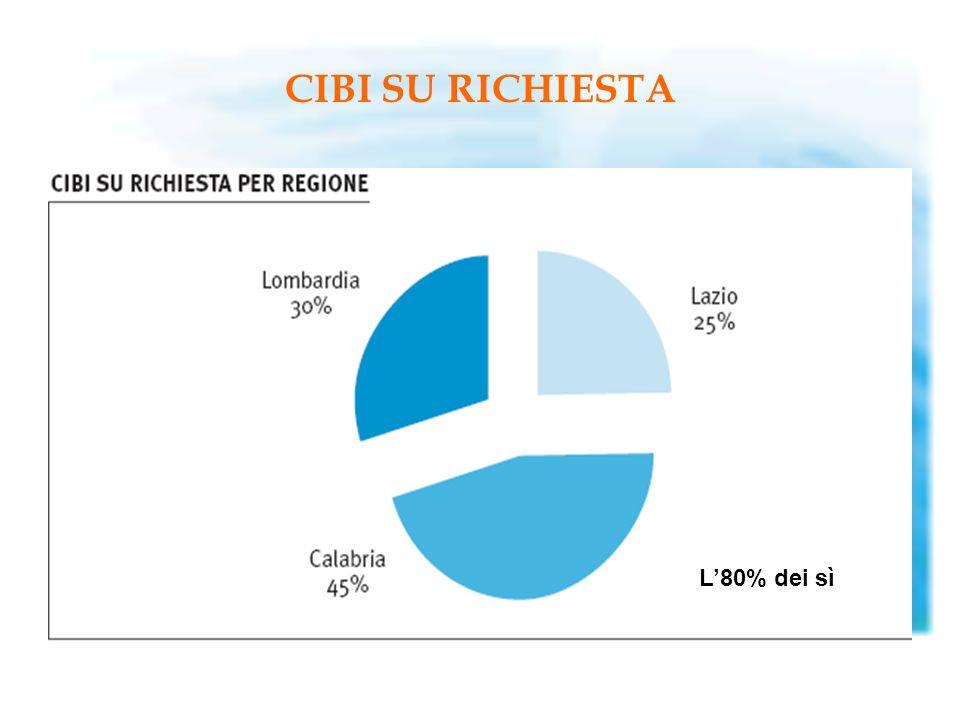 CIBI SU RICHIESTA L80% dei sì