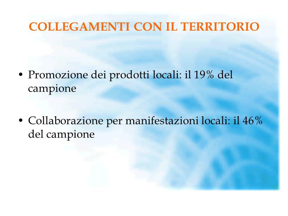 COLLEGAMENTI CON IL TERRITORIO Promozione dei prodotti locali: il 19% del campione Collaborazione per manifestazioni locali: il 46% del campione