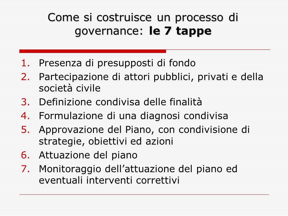 Come si costruisce un processo di governance: le 7 tappe 1.Presenza di presupposti di fondo 2.Partecipazione di attori pubblici, privati e della socie