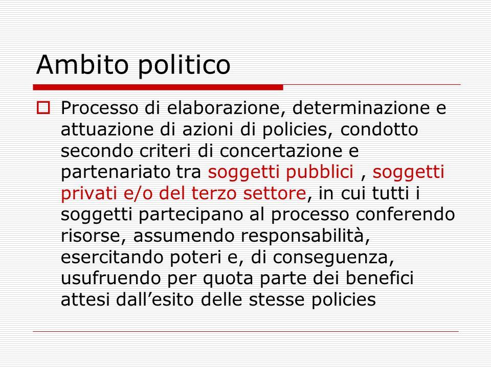 Ambito politico Processo di elaborazione, determinazione e attuazione di azioni di policies, condotto secondo criteri di concertazione e partenariato