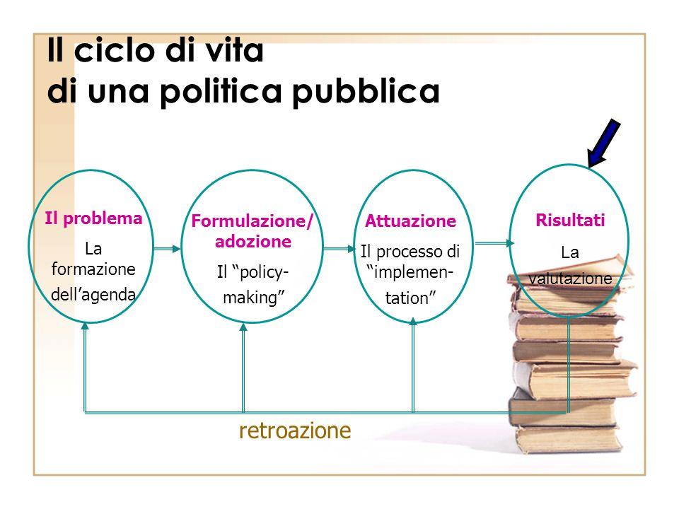 Il ciclo di vita di una politica pubblica Il problema La formazione dellagenda Formulazione/ adozione Il policy- making Attuazione Il processo di implemen- tation Risultati La valutazione retroazione
