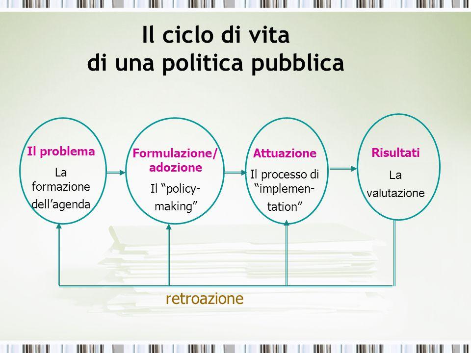 Il ciclo di vita di una politica pubblica Il problema La formazione dellagenda Formulazione/ adozione Il policy- making Attuazione Il processo di impl
