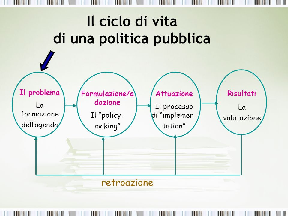 Il ciclo di vita di una politica pubblica Il problema La formazione dellagenda Formulazione/a dozione Il policy- making Attuazione Il processo di impl