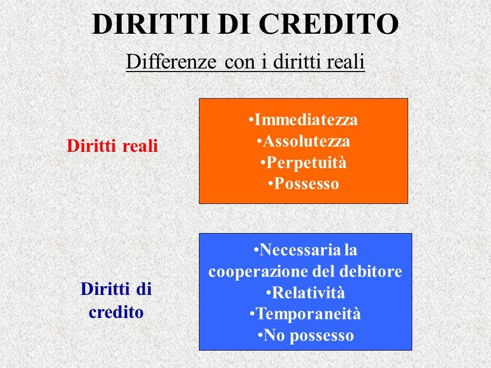 DIRITTI DI CREDITO Differenze con i diritti reali Immediatezza Assolutezza Perpetuità Possesso Necessaria la cooperazione del debitore Relatività Temp