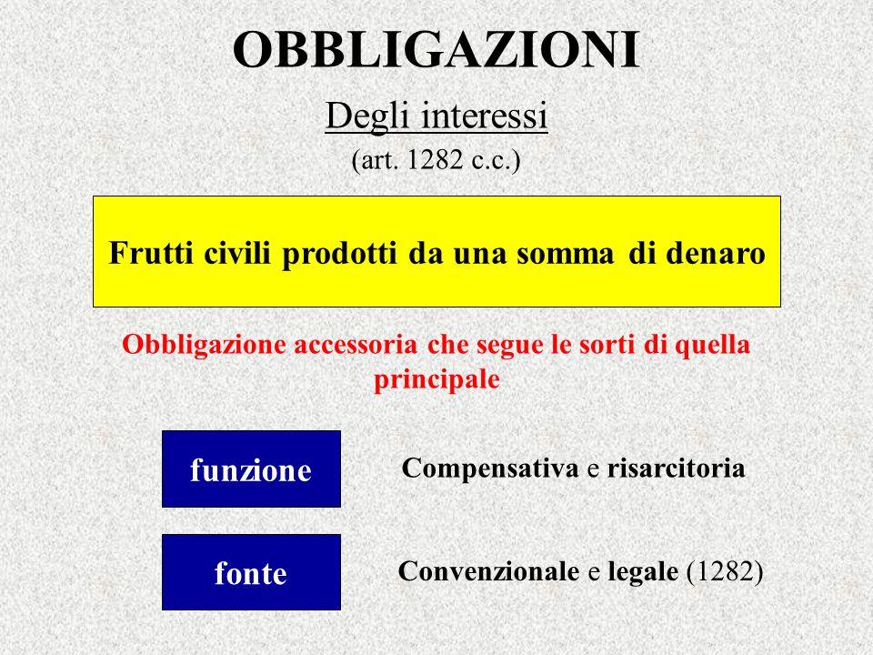 OBBLIGAZIONI Degli interessi (art. 1282 c.c.) Frutti civili prodotti da una somma di denaro Obbligazione accessoria che segue le sorti di quella princ