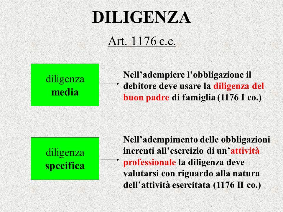 DILIGENZA Art. 1176 c.c. diligenza media Nelladempiere lobbligazione il debitore deve usare la diligenza del buon padre di famiglia (1176 I co.) dilig