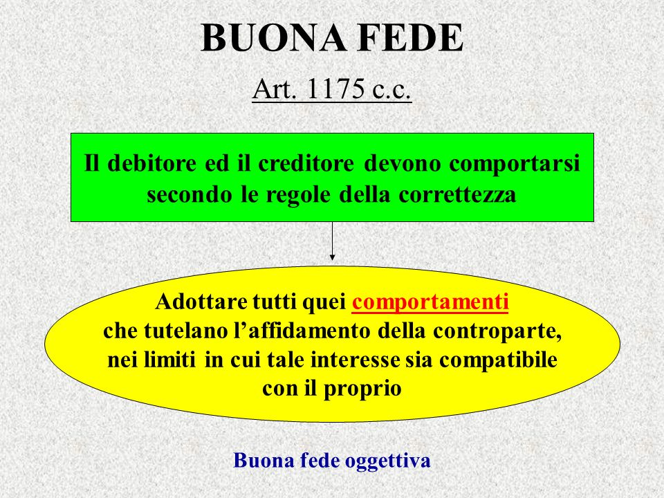 BUONA FEDE Art. 1175 c.c. Il debitore ed il creditore devono comportarsi secondo le regole della correttezza Adottare tutti quei comportamenti che tut