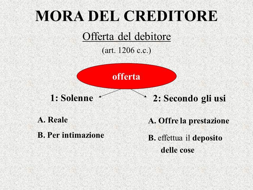 MORA DEL CREDITORE Offerta del debitore (art. 1206 c.c.) offerta 1: Solenne A. Offre la prestazione B. effettua il deposito delle cose 2: Secondo gli