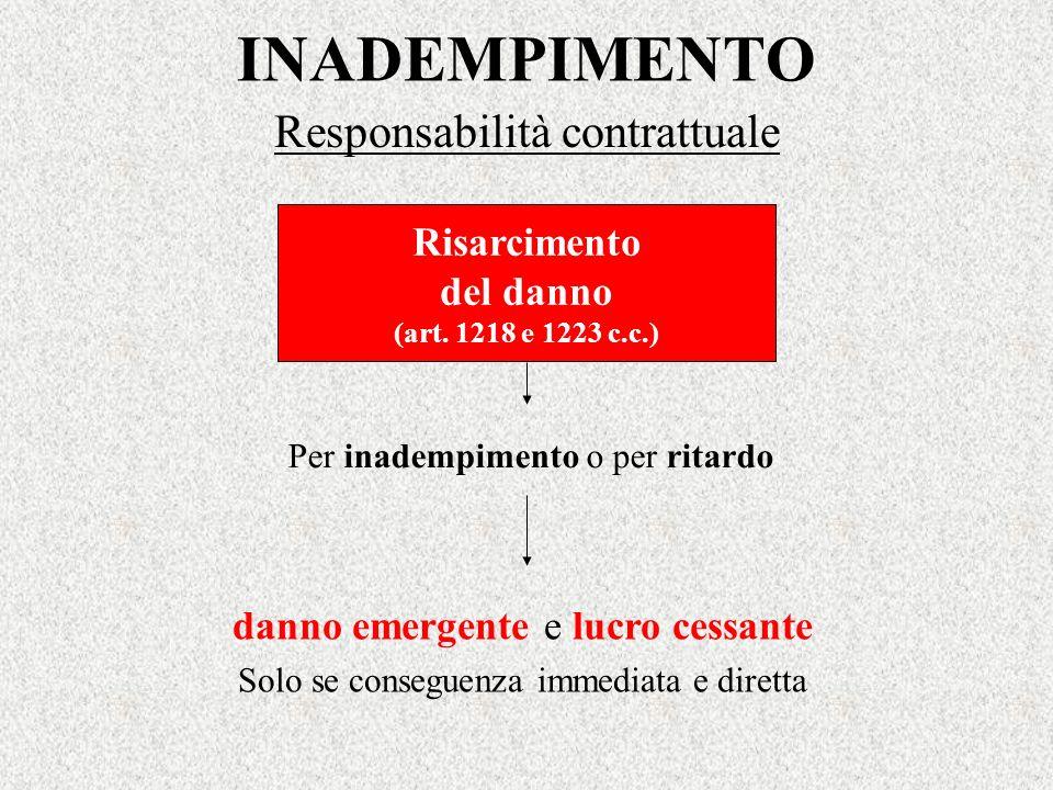 INADEMPIMENTO Responsabilità contrattuale Risarcimento del danno (art. 1218 e 1223 c.c.) Per inadempimento o per ritardo danno emergente e lucro cessa