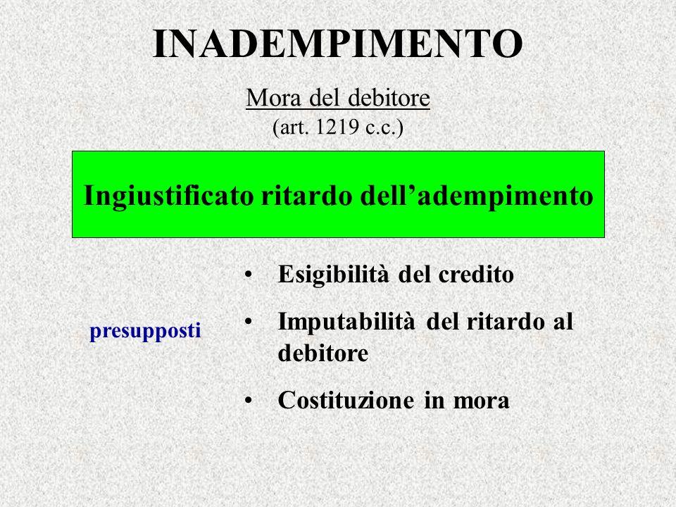 INADEMPIMENTO Mora del debitore (art. 1219 c.c.) Ingiustificato ritardo delladempimento Esigibilità del credito Imputabilità del ritardo al debitore C