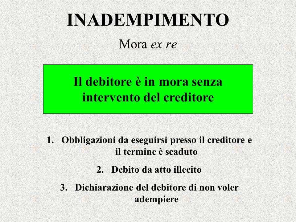 INADEMPIMENTO Mora ex re Il debitore è in mora senza intervento del creditore 1.Obbligazioni da eseguirsi presso il creditore e il termine è scaduto 2