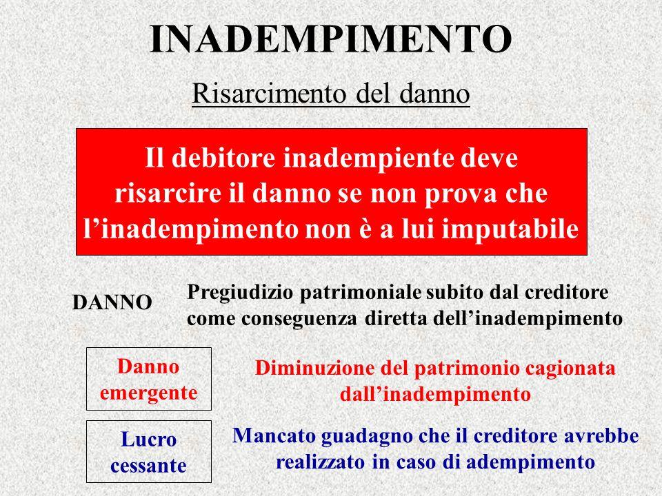 INADEMPIMENTO Risarcimento del danno Il debitore inadempiente deve risarcire il danno se non prova che linadempimento non è a lui imputabile DANNO Pre
