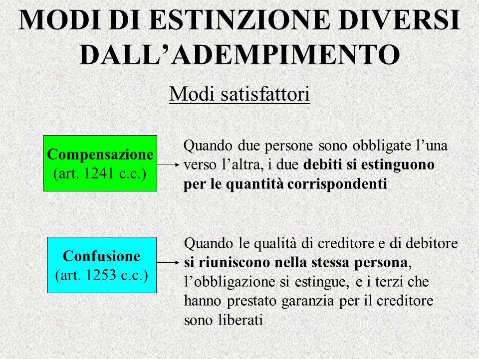 MODI DI ESTINZIONE DIVERSI DALLADEMPIMENTO Compensazione (art. 1241 c.c.) Quando due persone sono obbligate luna verso laltra, i due debiti si estingu