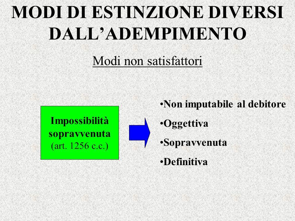 MODI DI ESTINZIONE DIVERSI DALLADEMPIMENTO Impossibilità sopravvenuta (art. 1256 c.c.) Non imputabile al debitore Oggettiva Sopravvenuta Definitiva Mo