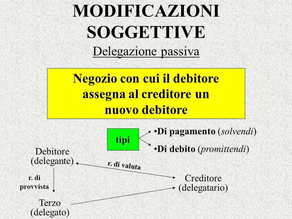 MODIFICAZIONI SOGGETTIVE Delegazione passiva Negozio con cui il debitore assegna al creditore un nuovo debitore Di pagamento (solvendi) Di debito (pro