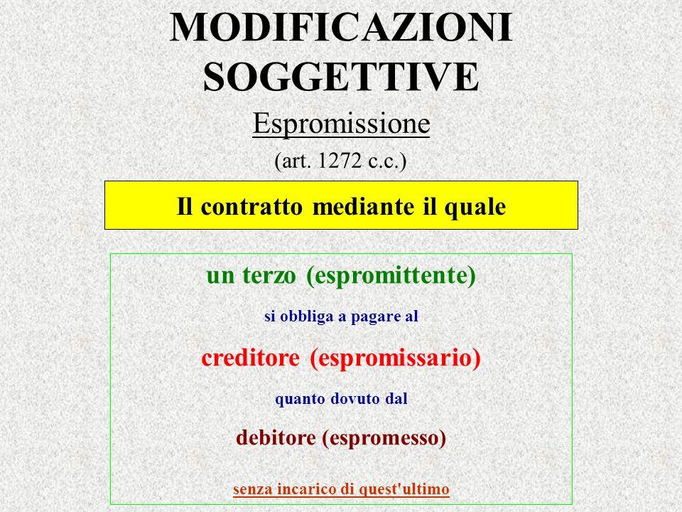 MODIFICAZIONI SOGGETTIVE Espromissione (art. 1272 c.c.) un terzo (espromittente) si obbliga a pagare al creditore (espromissario) quanto dovuto dal de