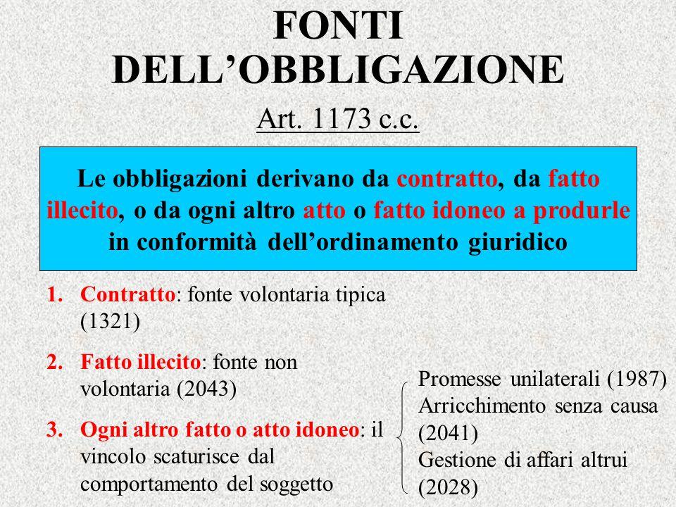FONTI DELLOBBLIGAZIONE Art. 1173 c.c. Le obbligazioni derivano da contratto, da fatto illecito, o da ogni altro atto o fatto idoneo a produrle in conf