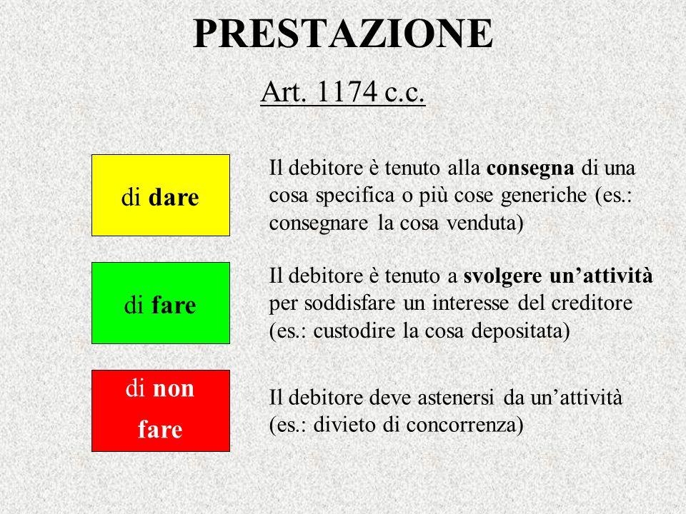 PRESTAZIONE Art. 1174 c.c. di dare di fare di non fare Il debitore è tenuto alla consegna di una cosa specifica o più cose generiche (es.: consegnare