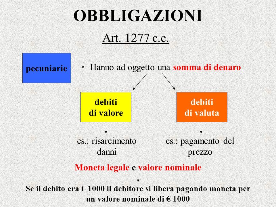 OBBLIGAZIONI Art. 1277 c.c. pecuniarie debiti di valuta debiti di valore Hanno ad oggetto una somma di denaro es.: risarcimento danni es.: pagamento d