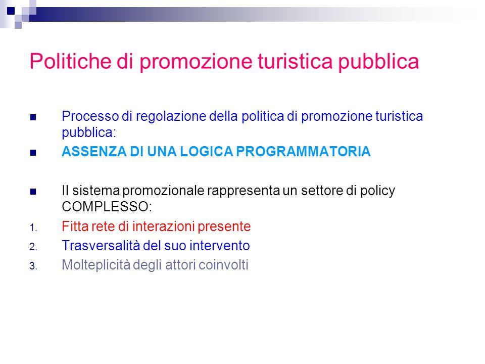 Politiche di promozione turistica pubblica Processo di regolazione della politica di promozione turistica pubblica: ASSENZA DI UNA LOGICA PROGRAMMATOR
