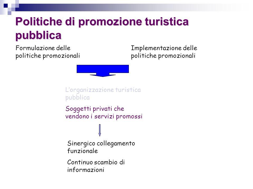 Politiche di promozione turistica pubblica Formulazione delle politiche promozionali Implementazione delle politiche promozionali Lorganizzazione turi