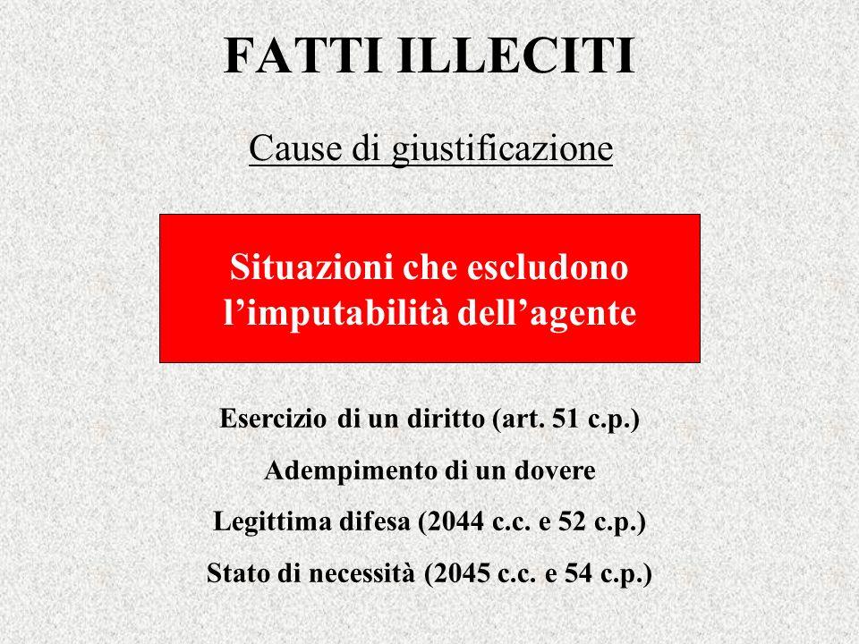 FATTI ILLECITI Cause di giustificazione Situazioni che escludono limputabilità dellagente Esercizio di un diritto (art. 51 c.p.) Adempimento di un dov