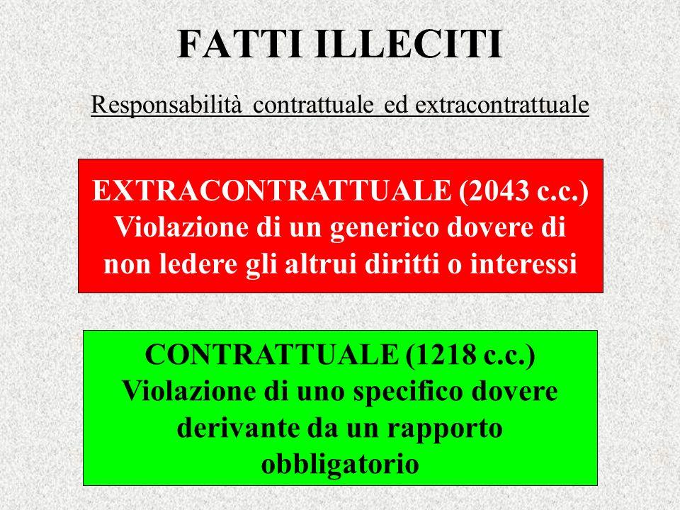 FATTI ILLECITI Responsabilità contrattuale ed extracontrattuale EXTRACONTRATTUALE (2043 c.c.) Violazione di un generico dovere di non ledere gli altru