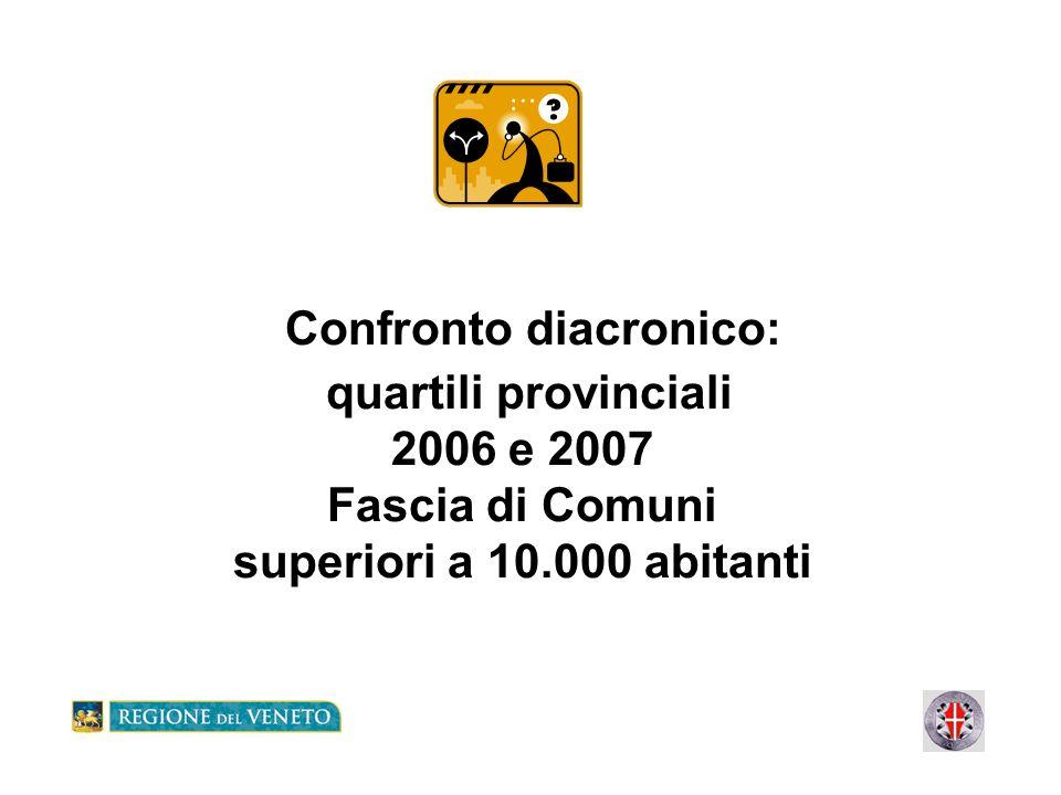 Confronto diacronico: quartili provinciali 2006 e 2007 Fascia di Comuni superiori a 10.000 abitanti