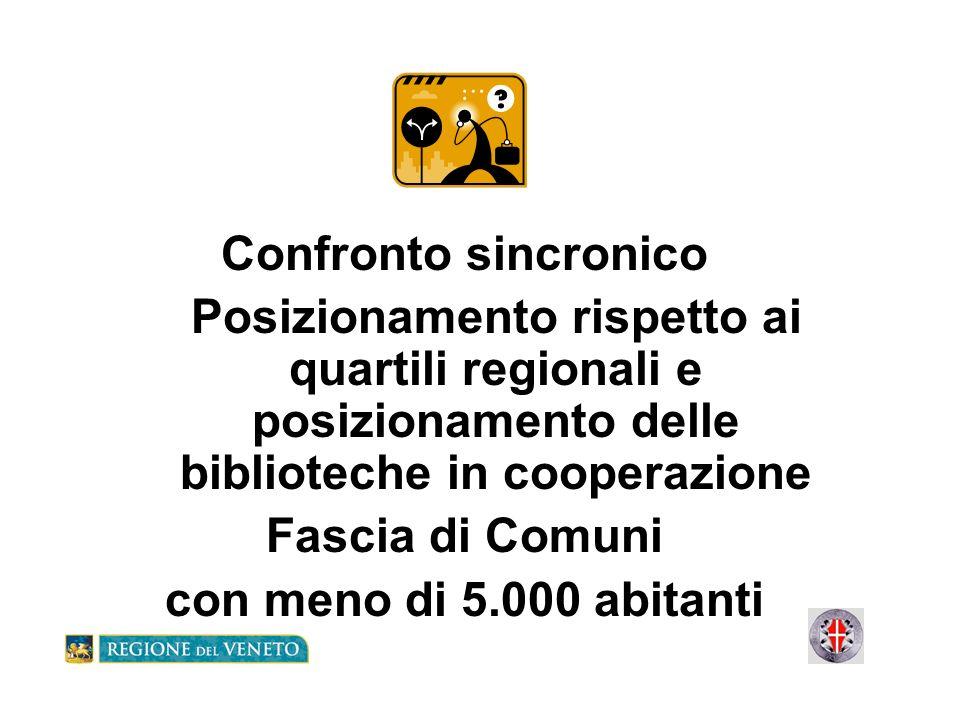 Confronto sincronico Posizionamento rispetto ai quartili regionali e posizionamento delle biblioteche in cooperazione Fascia di Comuni con meno di 5.0