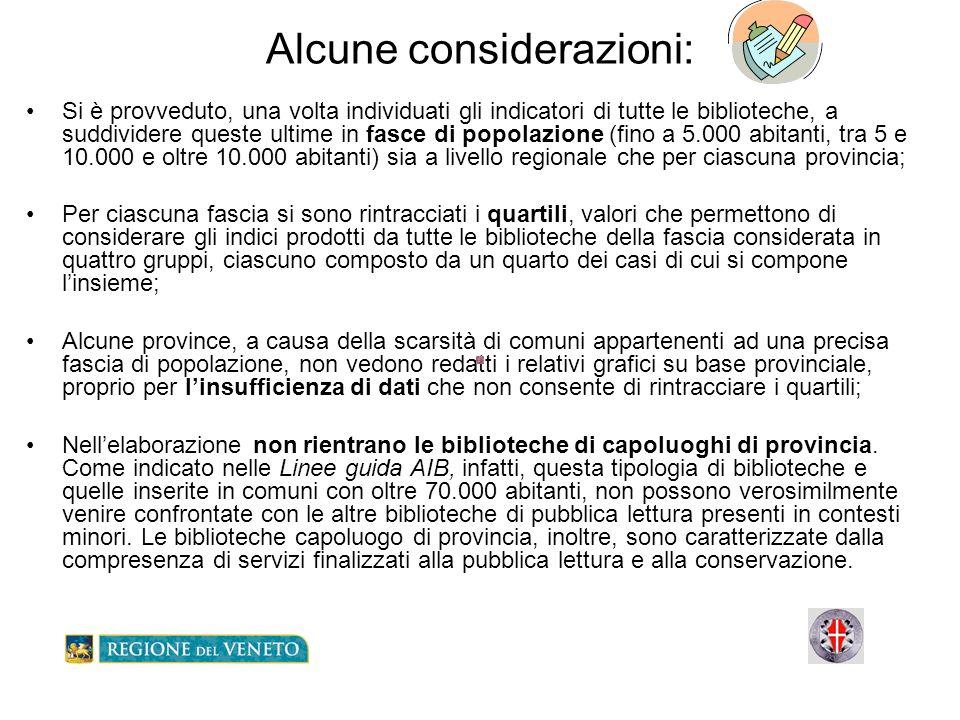 Confronto sincronico Posizionamento rispetto ai quartili regionali e posizionamento delle biblioteche in cooperazione Fascia di Comuni tra 5.000 e 10.000 abitanti