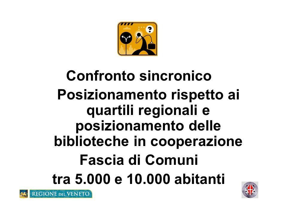 Confronto sincronico Posizionamento rispetto ai quartili regionali e posizionamento delle biblioteche in cooperazione Fascia di Comuni tra 5.000 e 10.
