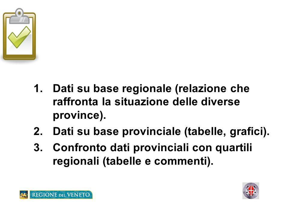 1.Dati su base regionale (relazione che raffronta la situazione delle diverse province). 2.Dati su base provinciale (tabelle, grafici). 3.Confronto da