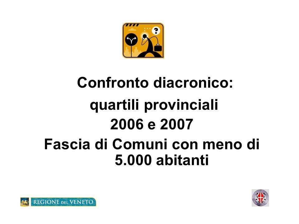 Confronto sincronico Posizionamento rispetto ai quartili regionali e posizionamento delle biblioteche in cooperazione Fascia di Comuni con meno di 5.000 abitanti