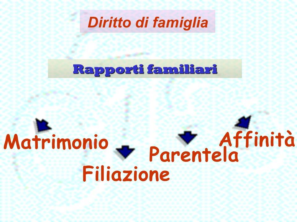 Diritto di famiglia Rapporti familiari Filiazione Parentela Affinità Matrimonio
