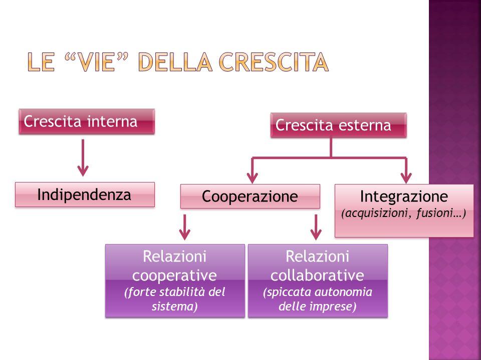 5 Crescita interna Crescita esterna Indipendenza Cooperazione Integrazione (acquisizioni, fusioni…) Integrazione (acquisizioni, fusioni…) Relazioni co