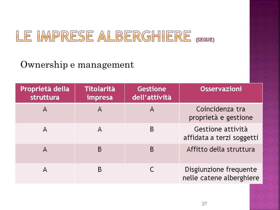 27 Ownership e management Proprietà della struttura Titolarità impresa Gestione dellattività Osservazioni AAACoincidenza tra proprietà e gestione AABG