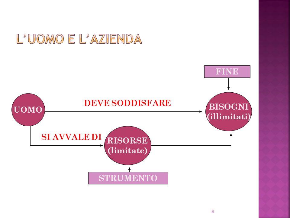 8 UOMO BISOGNI (illimitati) RISORSE (limitate) DEVE SODDISFARE SI AVVALE DI STRUMENTO FINE